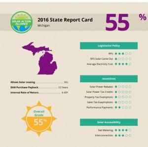 report showing solar panel installation savings in michigan