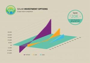 graph showing solar panel investment options in minnesota