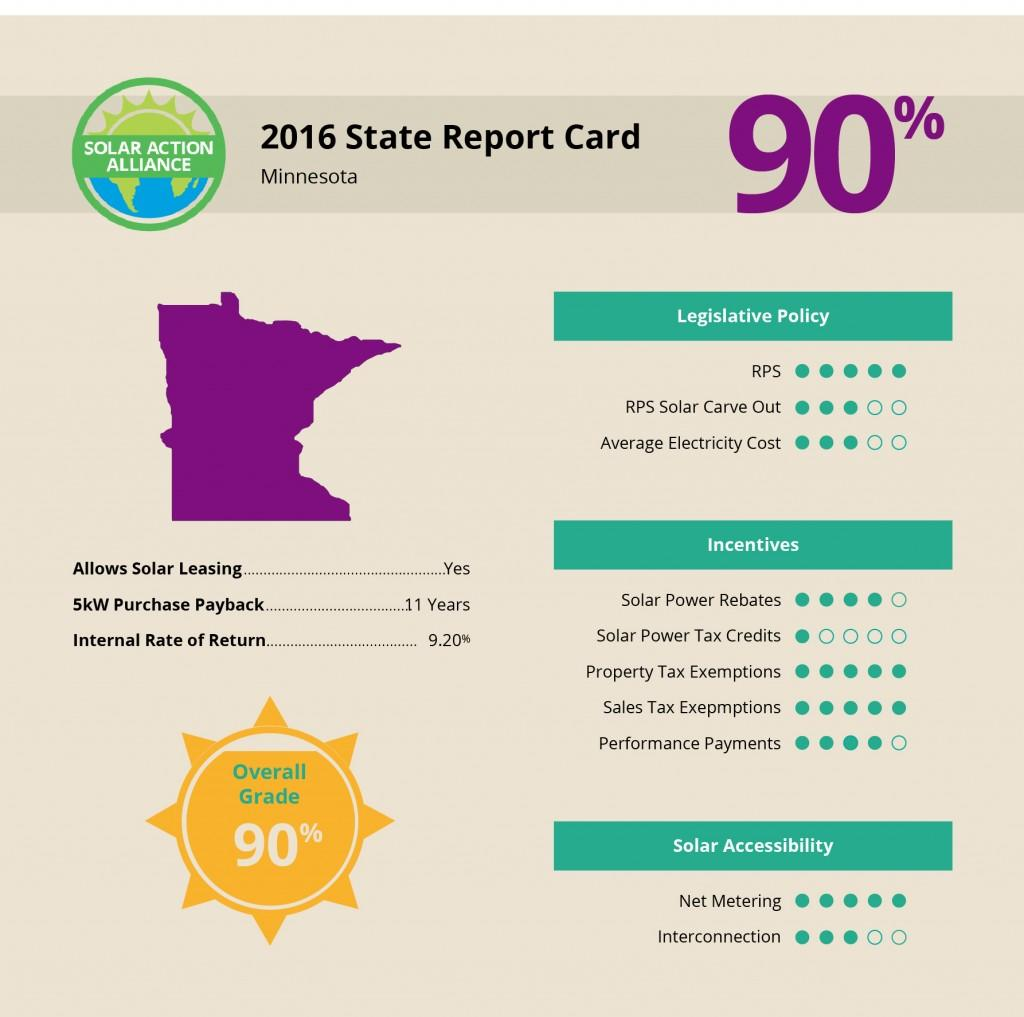 Minnesota Solar Report Card