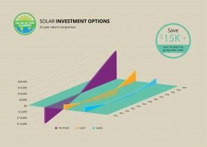 graph showing solar panel investment options in mississippi