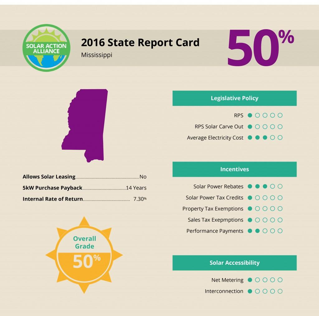 Mississippi Solar Report Card