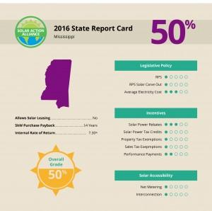 report showing solar panel installation savings in mississippi