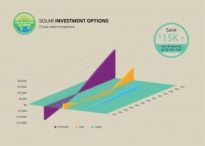 graph showing solar panel investment options in missouri