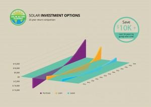 graph showing solar panel investment options in montana