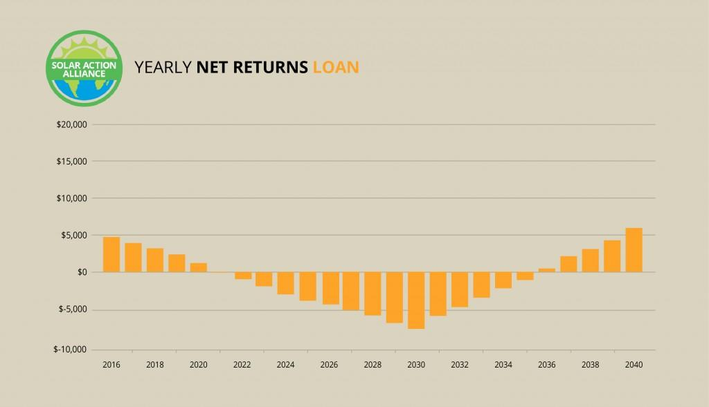 Montana_loan_graph