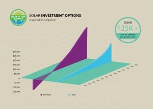 graph showing solar panel investment options in nevada