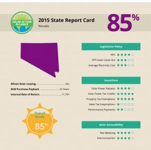 report showing solar panel installation savings in nevada