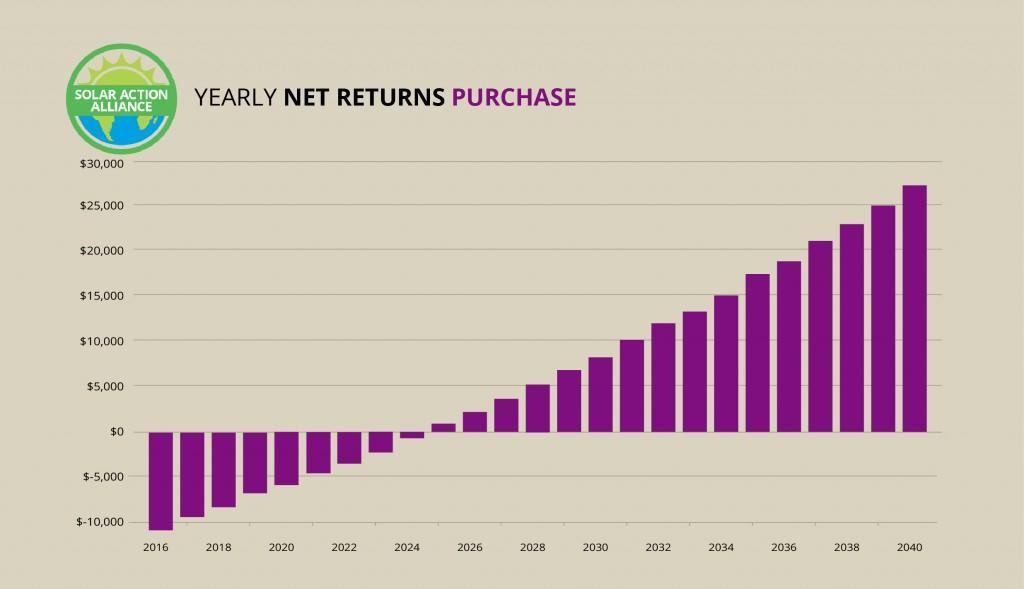 Nevada_purchase_graph