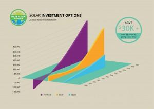 graph showing solar panel investment options in new hampshire