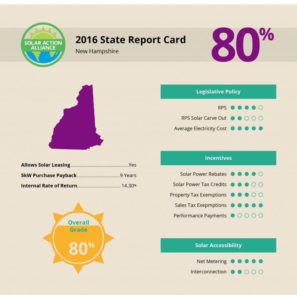 New Hampshire Solar Report Card
