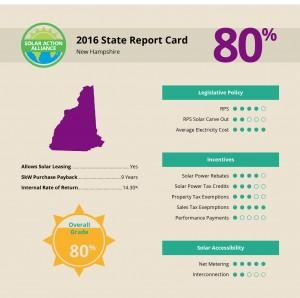 report showing solar panel installation savings in new hampshire
