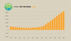 graph showing solar panel net returns loans in new hampshire