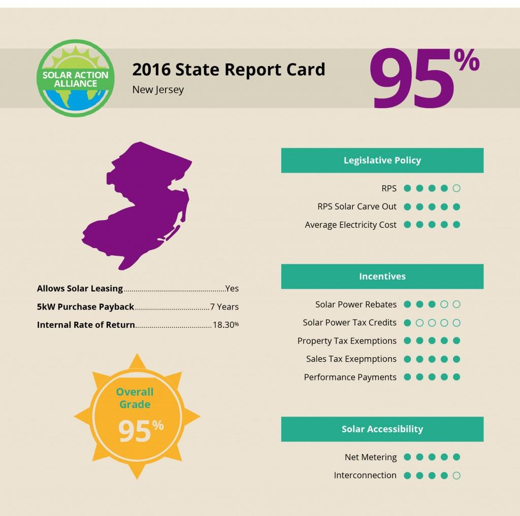 New Jersey Solar Report Card