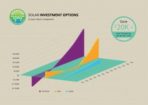 graph showing solar panel investment options in new mexico
