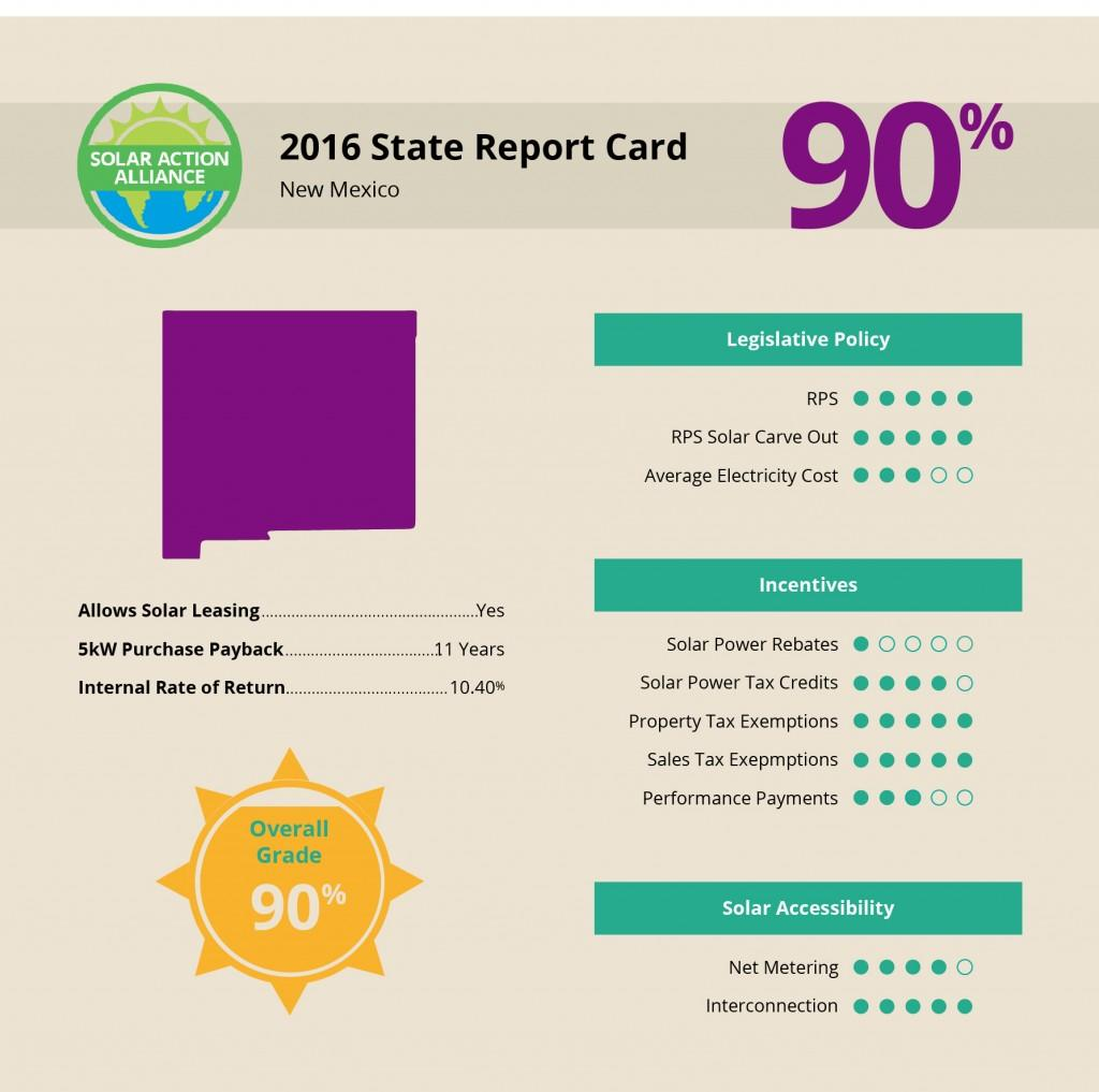 New Mexico Solar Report Card