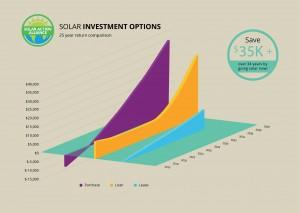 graph showing solar panel investment options in new yorkl