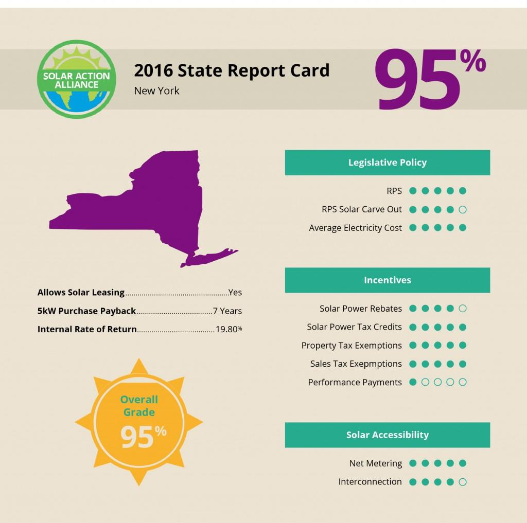 New York Solar Report Card