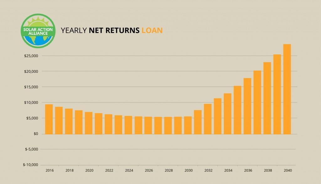 New York_loan_graph