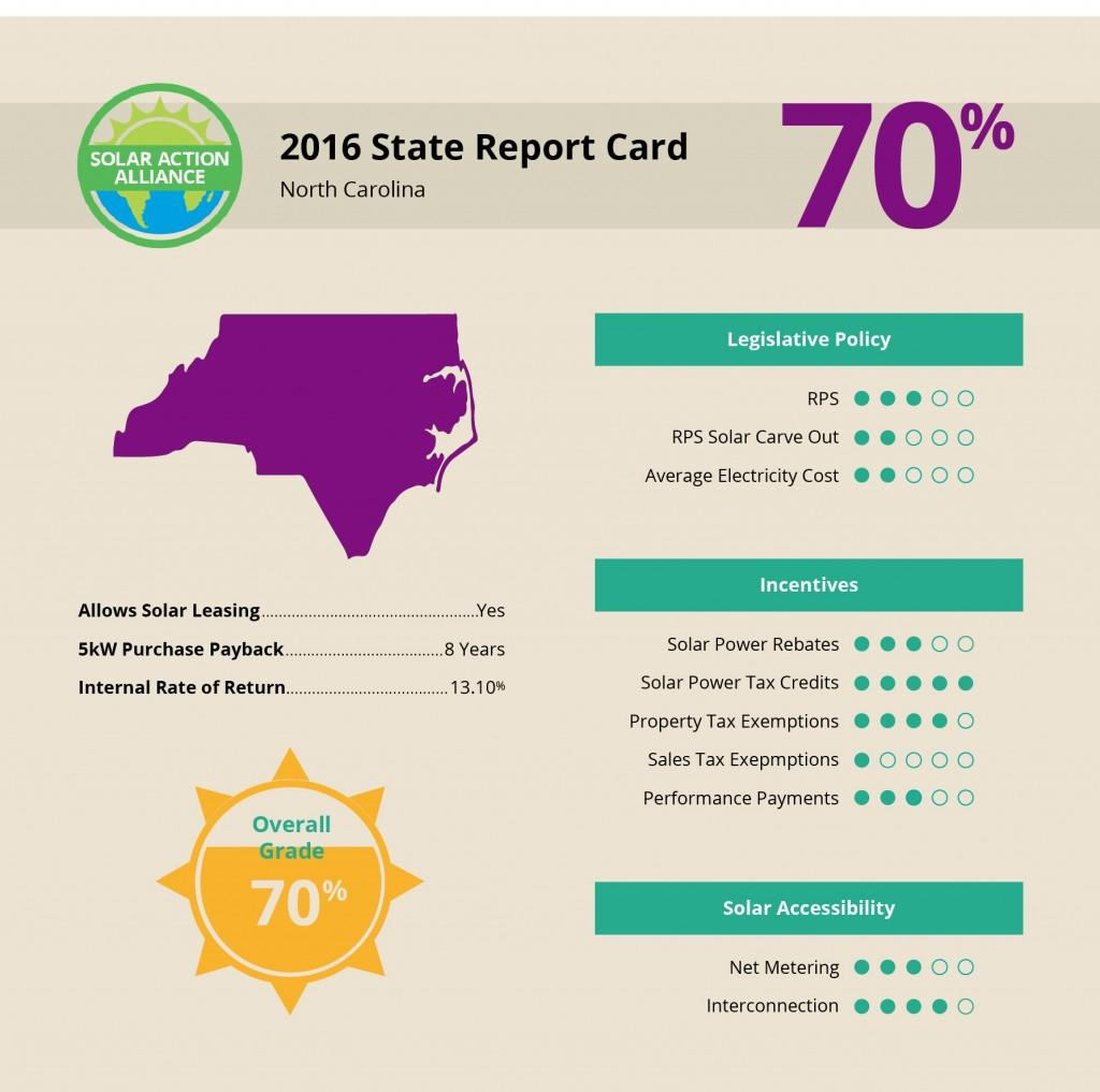 North Carolina_data-infographic