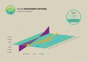 graph showing solar panel investment options in north dakota