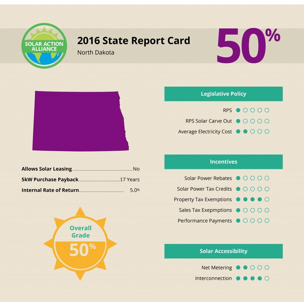 North Dakota Solar Report Card