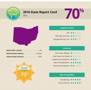 report showing solar panel installation savings in ohio