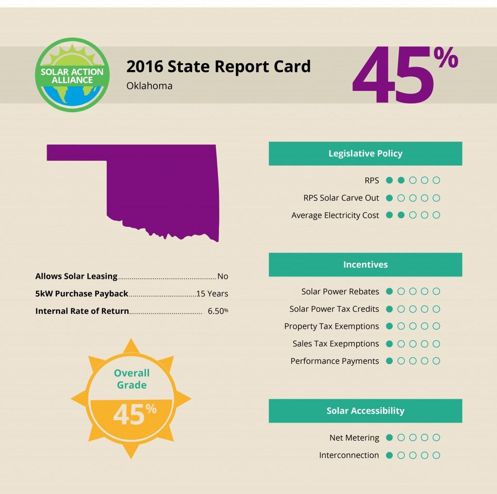 Oklahoma Solar Report Card