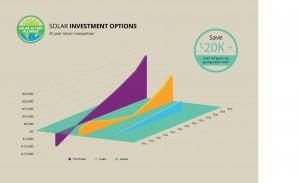 graph showing solar panel investment options in oregon