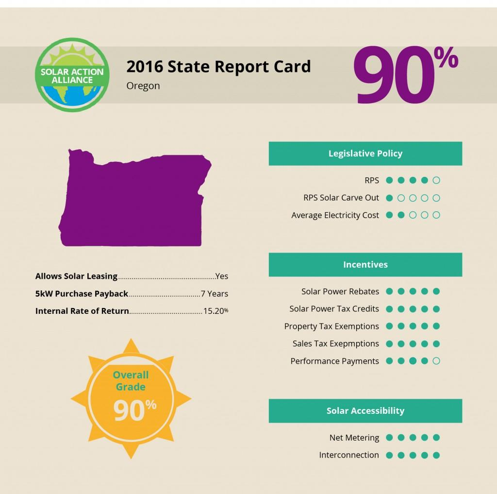 Oregon Solar Report Card