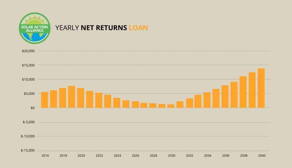 Oregon_loan_graph