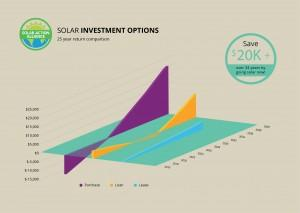 graph showing solar panel investment options in pennsylvania