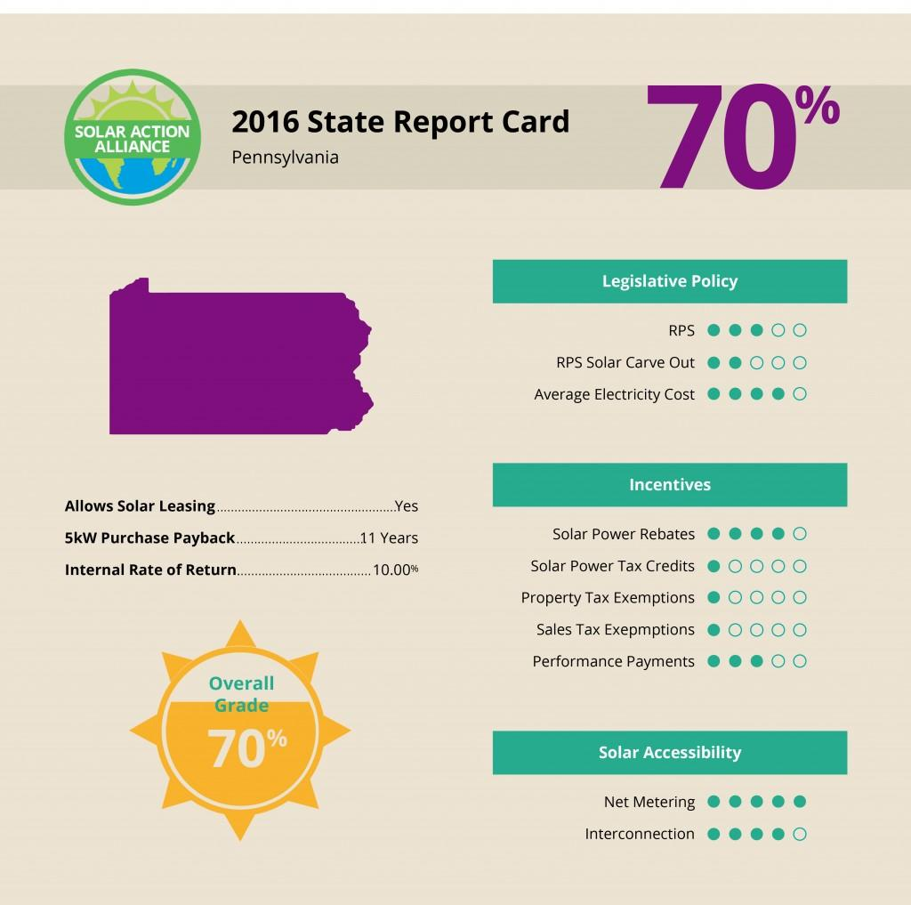 Pennsylvania Solar Report Card