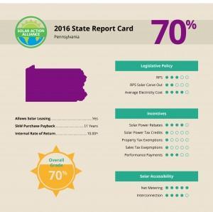 report showing solar panel installation savings in pennsylvania