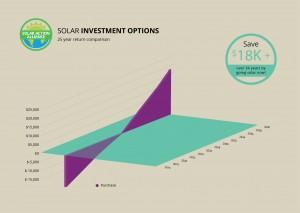 graph showing solar panel investment options in rhode island