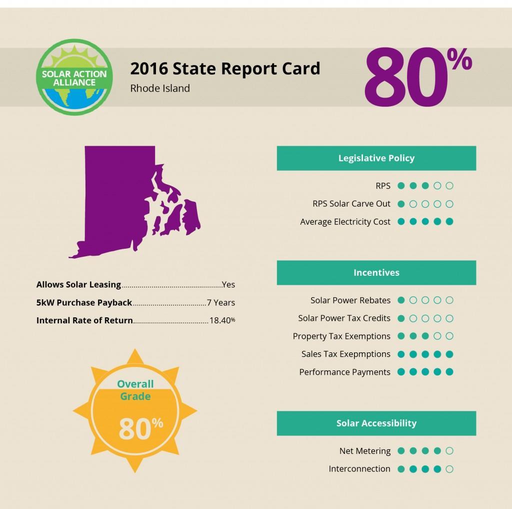 Rhode Island Solar Report Card