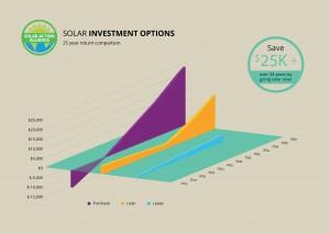 graph showing solar panel investment options in south carolina
