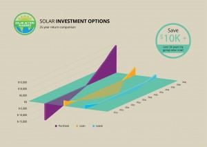 graph showing solar panel investment options in south dakota