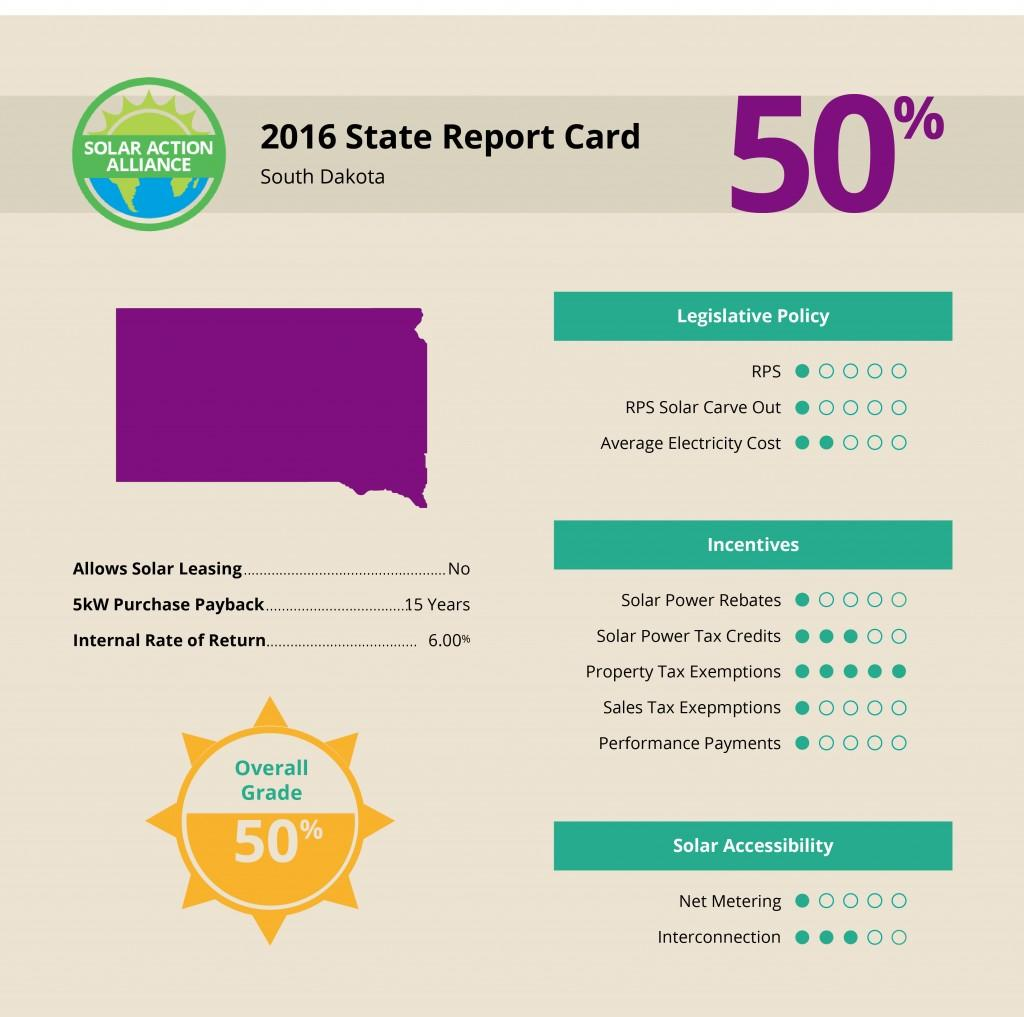 South Dakota Solar Report Card