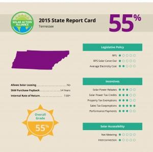 report showing solar panel installation savings in tennessee