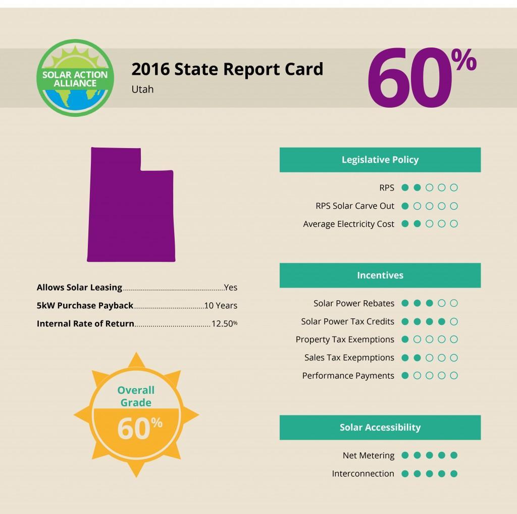 Utah Solar Report Card