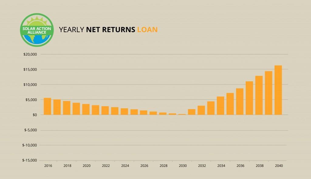 Utah_loan_graph