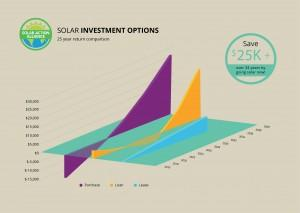 graph showing solar panel investment options in vermont