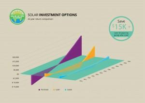 graph showing solar panel investment options in virginia