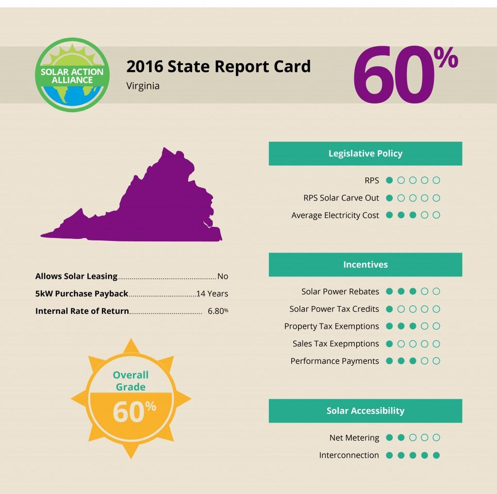 Virginia_data-infographic
