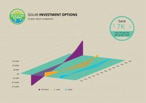 graph showing solar panel investment options in washington