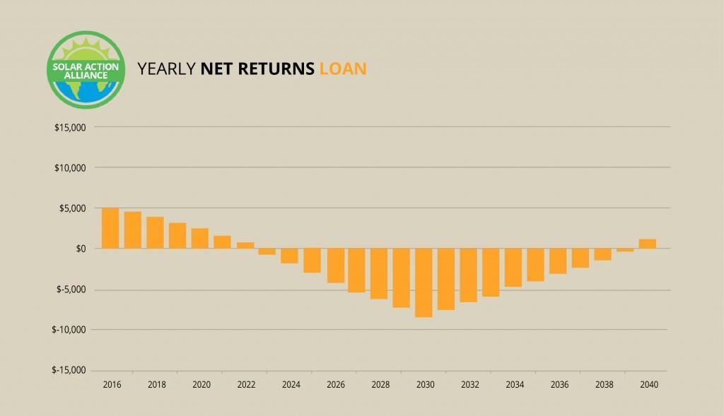 Washington_loan_graph