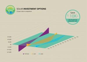 graph showing solar panel investment options in west virginia