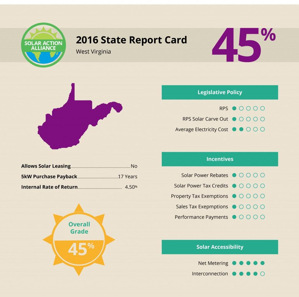 report showing solar panel installation savings in West Virginia