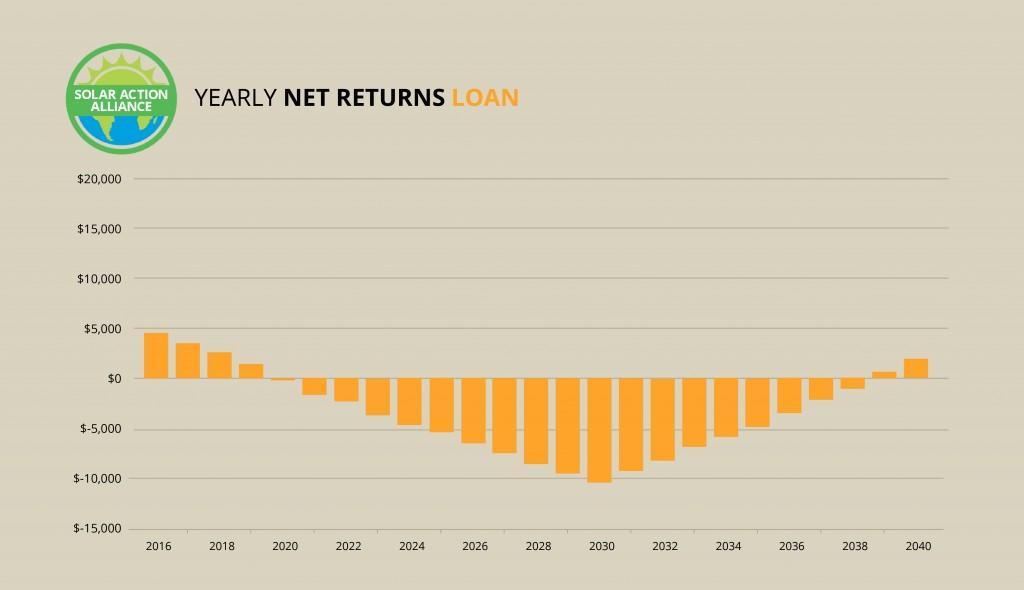 West Virginia_loan_graph
