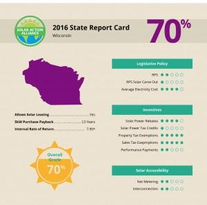 report showing solar panel installation savings in wisconsin